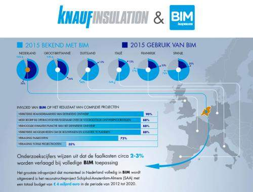 BIM infographic Knauf Insulation